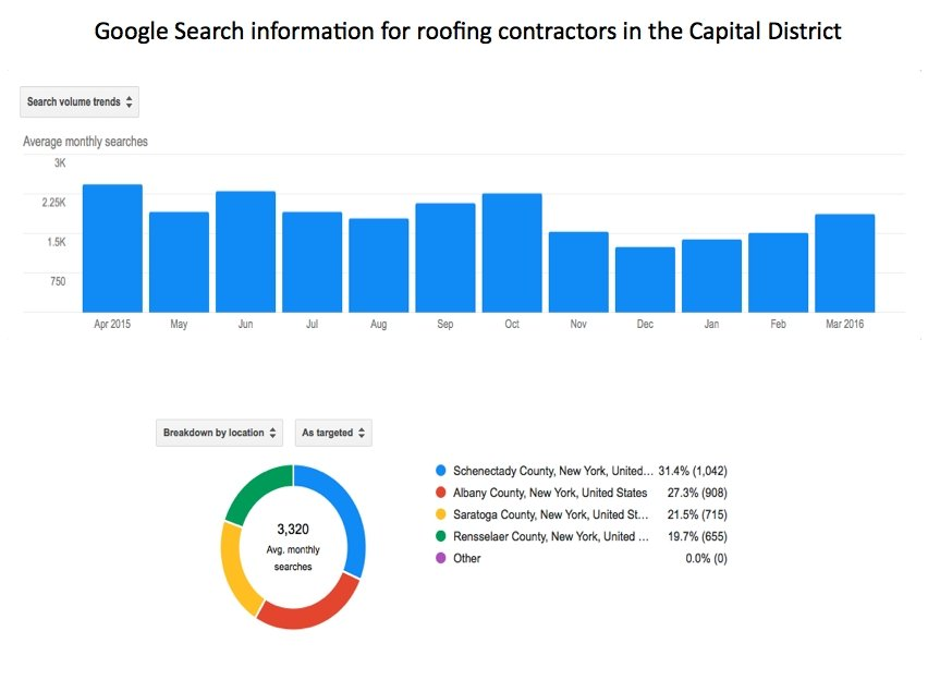 search volume of people looking for a roofing company in albany ny