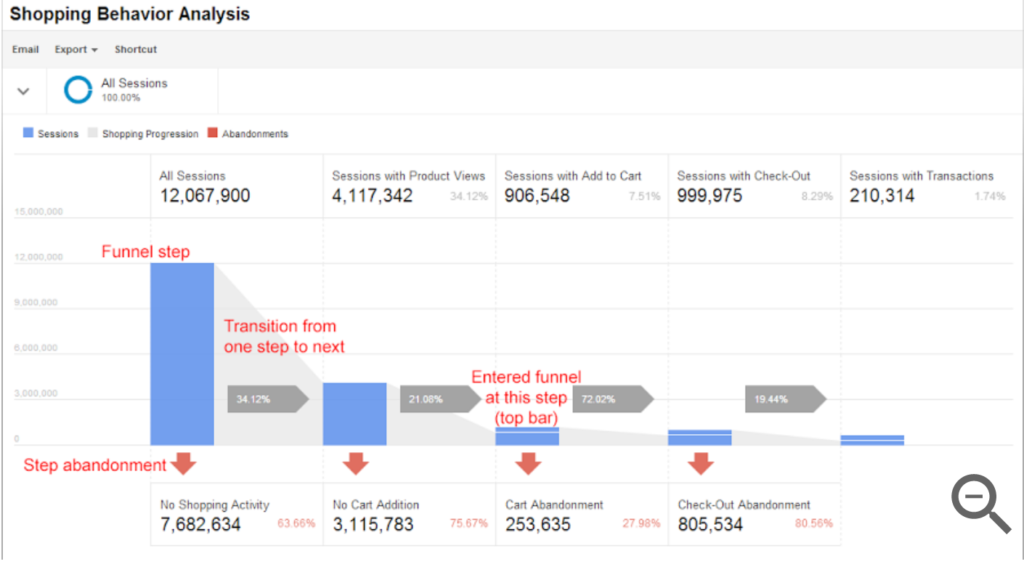 google analytics display of enhanced ecommerce shopping behavior analysis